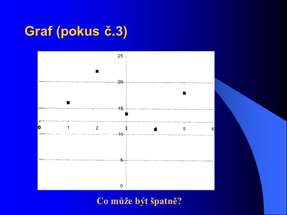 Graf (pokus č.3) Co může být špatně