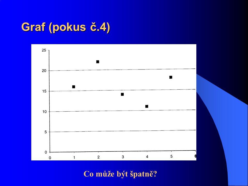 Graf (pokus č.4) Co může být špatně