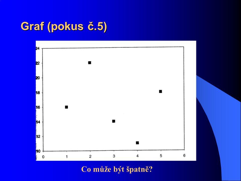 Graf (pokus č.5) Co může být špatně