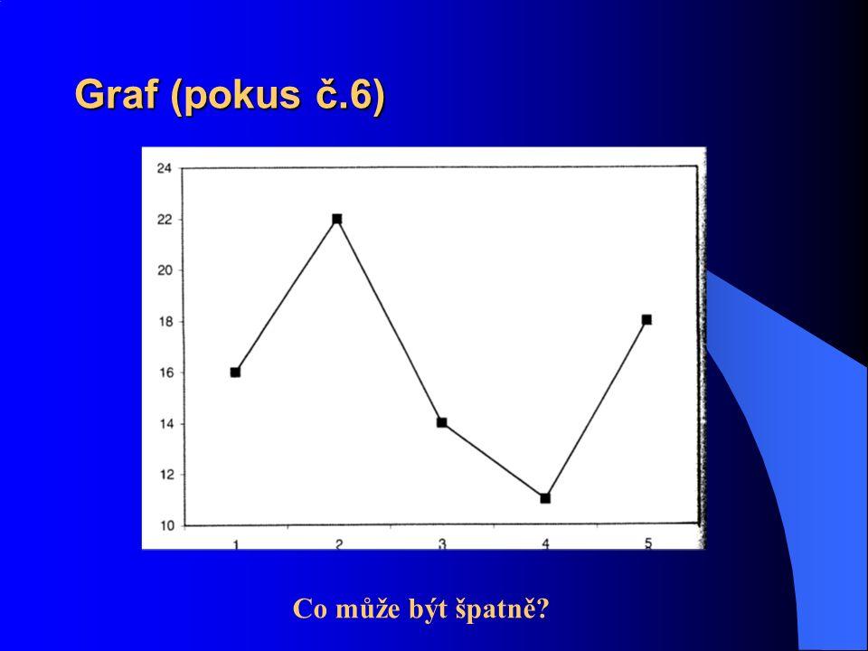 Graf (pokus č.6) Co může být špatně