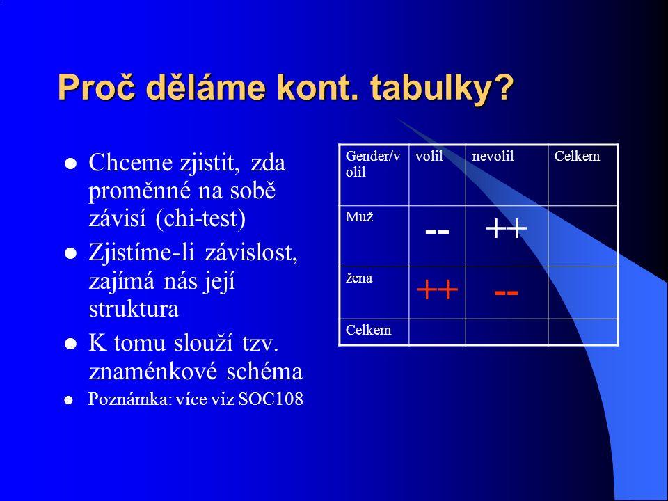 Proč děláme kont. tabulky? Chceme zjistit, zda proměnné na sobě závisí (chi-test) Zjistíme-li závislost, zajímá nás její struktura K tomu slouží tzv.