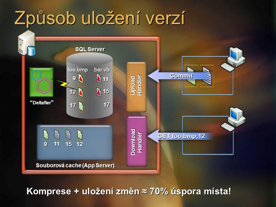 Způsob uložení verzí 9 11 12 15 17 17 Deltafier Souborová cache (App Server) SQL Server DownloadHandler UploadHandler Komprese + uložení změn ≈ 70% úspora místa.