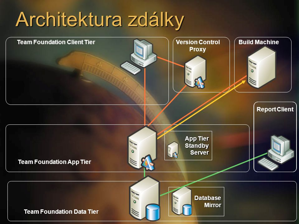 Architektura zblízka Custom reporting tools MS Excel Team Foundation Data Tier Team Foundation App Tier Version Control Proxy Report Client Team Foundation Client Tier CoreDataVersionControl Work Items Team Build Data SQLReportingServicesWindowsSharePointServicesSQLReportingServicesWindowsSharePointServices Work Item TrackingServiceVersionControlServiceTeamBuildServiceCoreServicesWarehouse Adapters Team Foundation App TierWSSProxies SQL RS Proxies Team Foundation Object Model MS Excel Plug-In MS Project Plug-In Visual Studio Packages Web Access BuildProcessVersionControlProxyService VSTFKlienti Jiné produkty Build Machine
