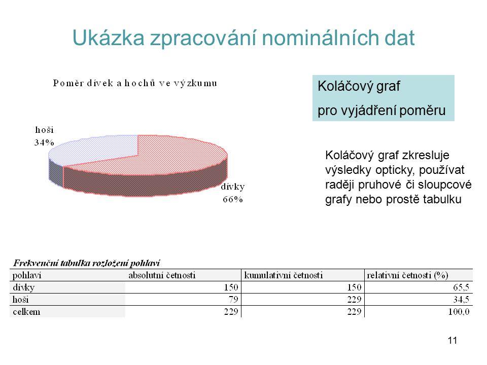 11 Ukázka zpracování nominálních dat Koláčový graf pro vyjádření poměru Koláčový graf zkresluje výsledky opticky, používat raději pruhové či sloupcové grafy nebo prostě tabulku