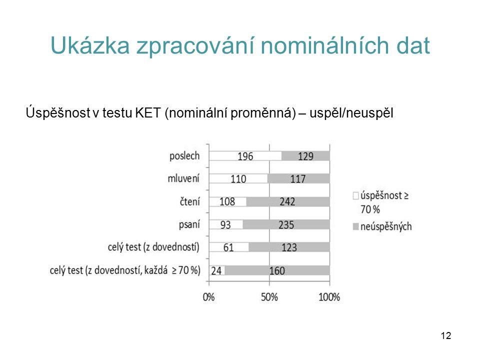Ukázka zpracování nominálních dat Úspěšnost v testu KET (nominální proměnná) – uspěl/neuspěl 12