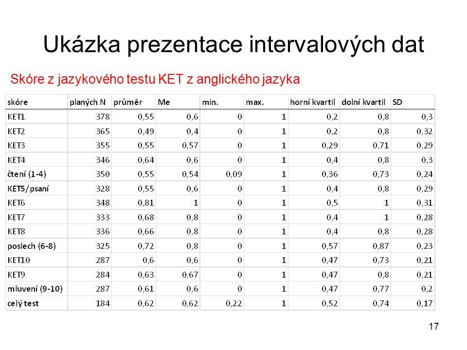 Ukázka prezentace intervalových dat Skóre z jazykového testu KET z anglického jazyka 17