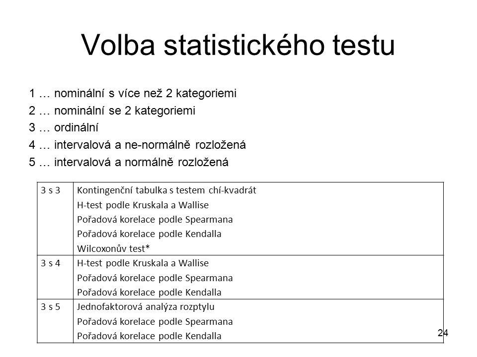 Volba statistického testu 1 … nominální s více než 2 kategoriemi 2 … nominální se 2 kategoriemi 3 … ordinální 4 … intervalová a ne-normálně rozložená 5 … intervalová a normálně rozložená 24 3 s 3 Kontingenční tabulka s testem chí-kvadrát H-test podle Kruskala a Wallise Pořadová korelace podle Spearmana Pořadová korelace podle Kendalla Wilcoxonův test* 3 s 4 H-test podle Kruskala a Wallise Pořadová korelace podle Spearmana Pořadová korelace podle Kendalla 3 s 5Jednofaktorová analýza rozptylu Pořadová korelace podle Spearmana Pořadová korelace podle Kendalla
