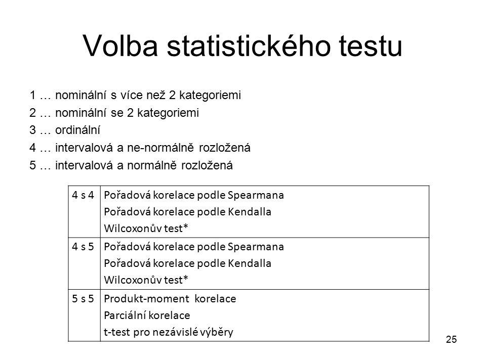 Volba statistického testu 1 … nominální s více než 2 kategoriemi 2 … nominální se 2 kategoriemi 3 … ordinální 4 … intervalová a ne-normálně rozložená 5 … intervalová a normálně rozložená 25 4 s 4 Pořadová korelace podle Spearmana Pořadová korelace podle Kendalla Wilcoxonův test* 4 s 5 Pořadová korelace podle Spearmana Pořadová korelace podle Kendalla Wilcoxonův test* 5 s 5Produkt-moment korelace Parciální korelace t-test pro nezávislé výběry