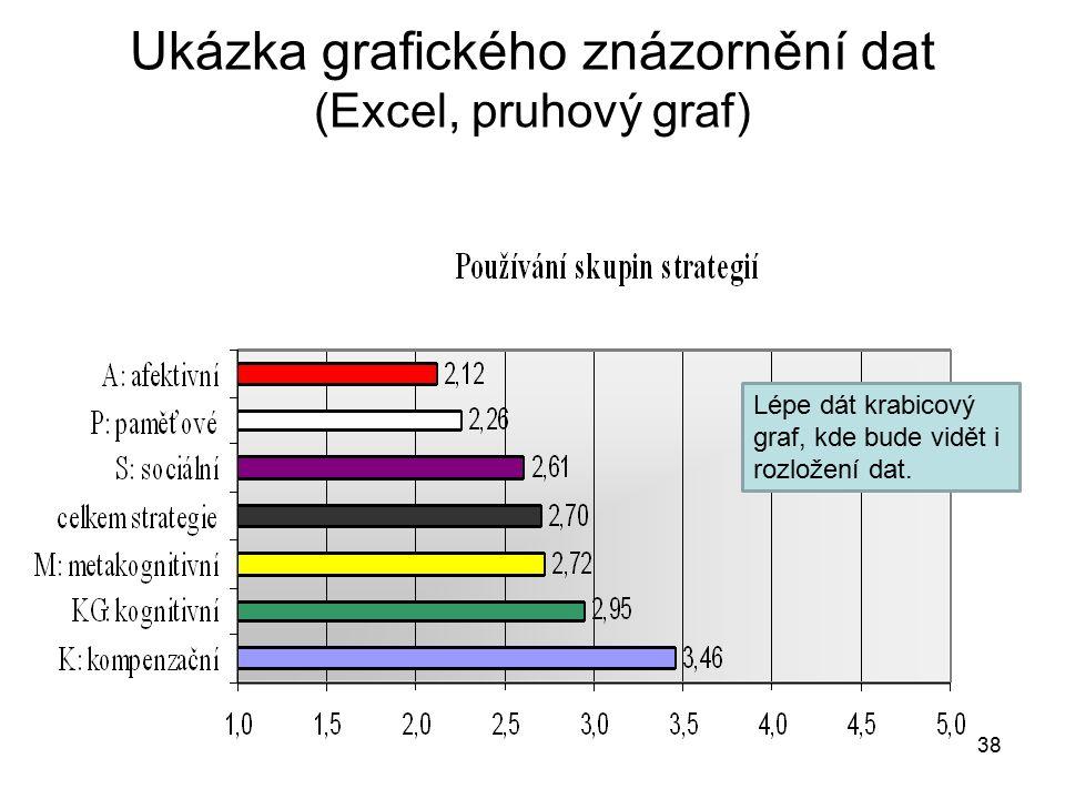 38 Ukázka grafického znázornění dat (Excel, pruhový graf) Lépe dát krabicový graf, kde bude vidět i rozložení dat.