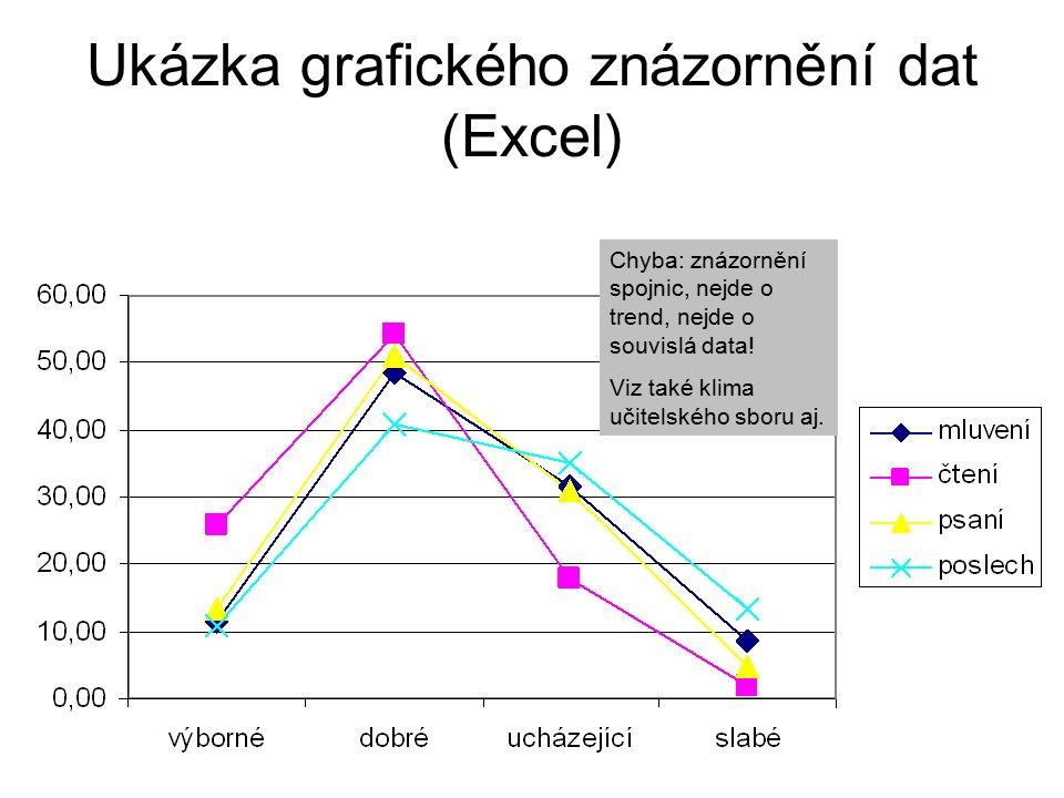 39 Ukázka grafického znázornění dat (Excel) Chyba: znázornění spojnic, nejde o trend, nejde o souvislá data.