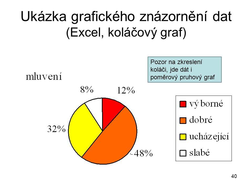 40 Ukázka grafického znázornění dat (Excel, koláčový graf) Pozor na zkreslení koláči, jde dát i poměrový pruhový graf