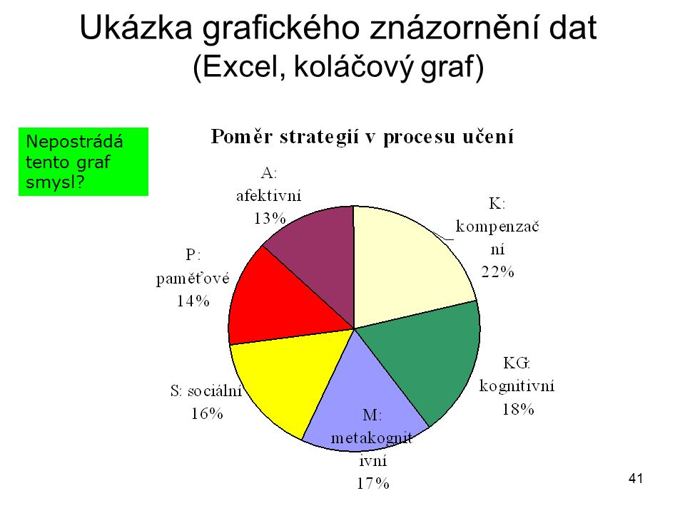 41 Ukázka grafického znázornění dat (Excel, koláčový graf) Nepostrádá tento graf smysl?