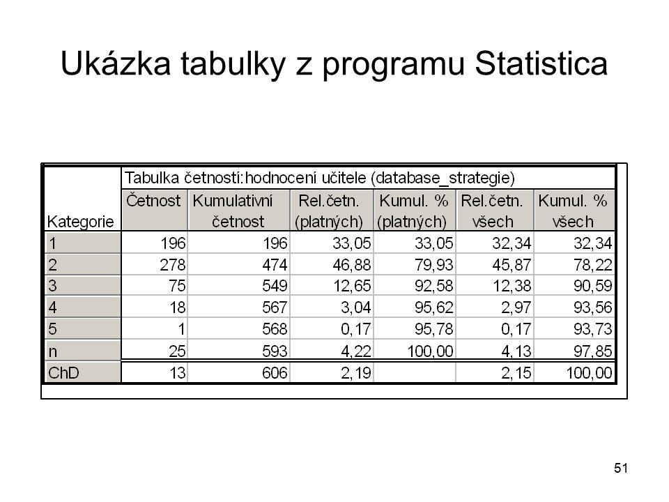 51 Ukázka tabulky z programu Statistica