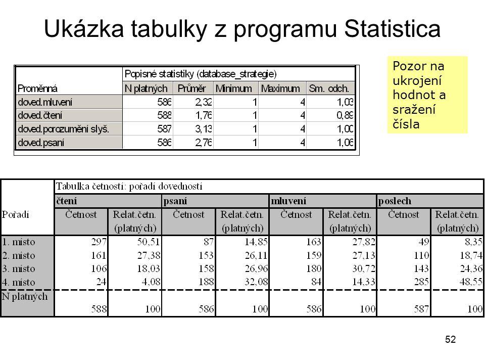 52 Ukázka tabulky z programu Statistica Pozor na ukrojení hodnot a sražení čísla