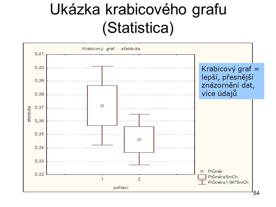 54 Ukázka krabicového grafu (Statistica) Krabicový graf = lepší, přesnější znázornění dat, více údajů