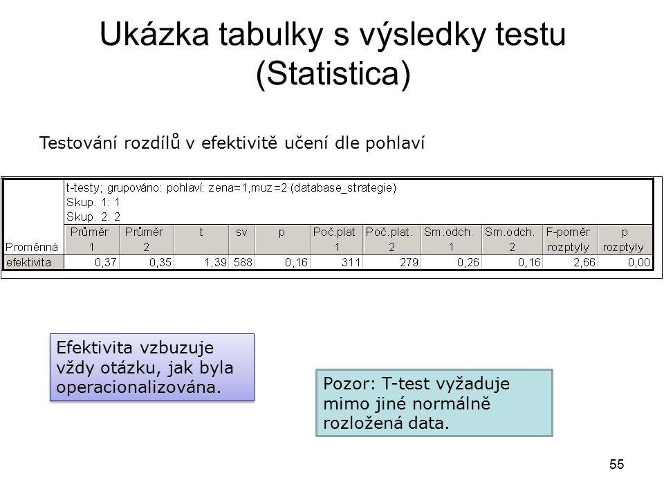 55 Ukázka tabulky s výsledky testu (Statistica) Testování rozdílů v efektivitě učení dle pohlaví Pozor: T-test vyžaduje mimo jiné normálně rozložená data.