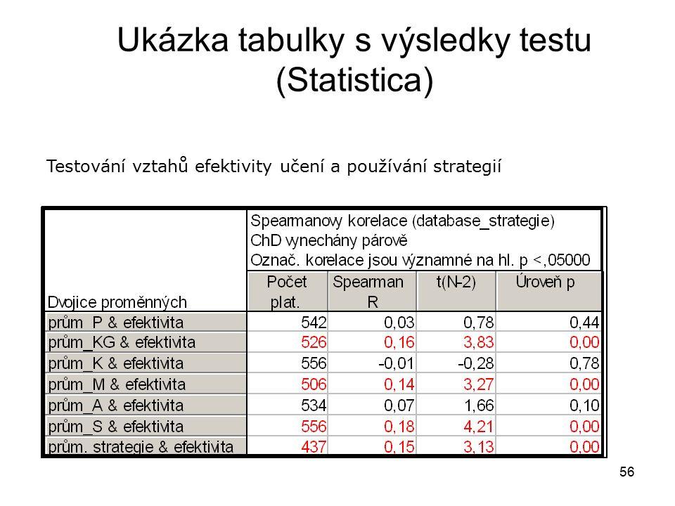 56 Ukázka tabulky s výsledky testu (Statistica) Testování vztahů efektivity učení a používání strategií
