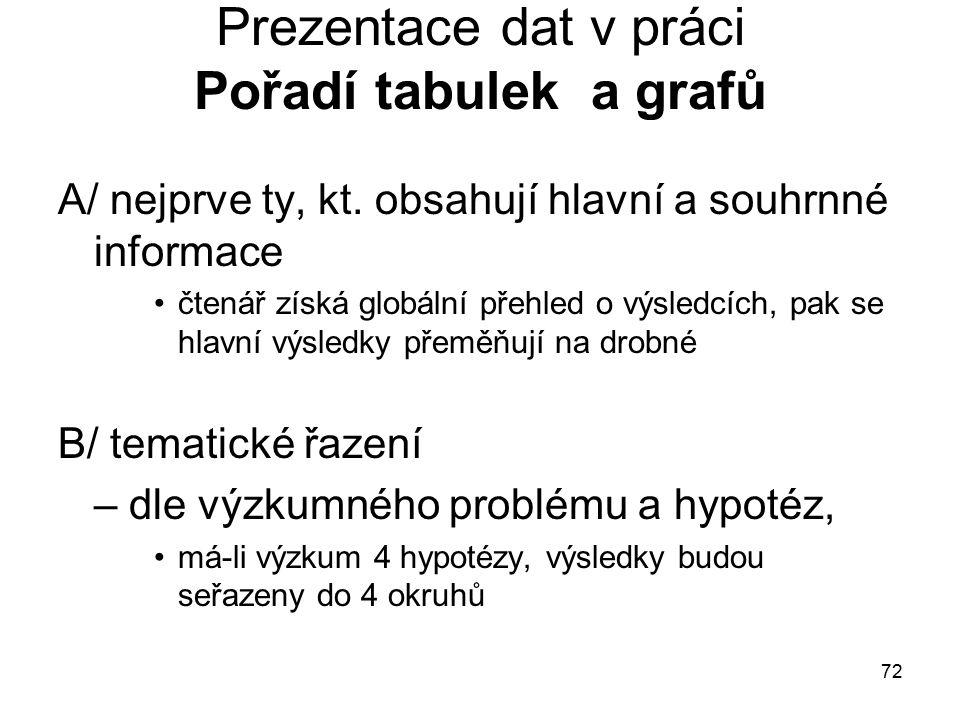 72 Prezentace dat v práci Pořadí tabulek a grafů A/ nejprve ty, kt.