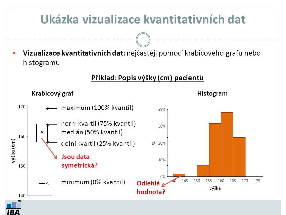 Ukázka vizualizace kvantitativních dat Vizualizace kvantitativních dat: nejčastěji pomocí krabicového grafu nebo histogramu HistogramKrabicový graf maximum (100% kvantil) horní kvartil (75% kvantil) medián (50% kvantil) dolní kvartil (25% kvantil) minimum (0% kvantil) Příklad: Popis výšky (cm) pacientů Jsou data symetrická.