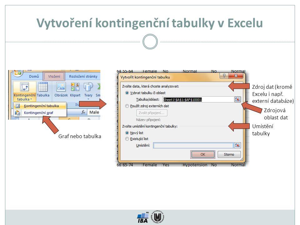 Vytvoření kontingenční tabulky v Excelu Zdroj dat (kromě Excelu i např.