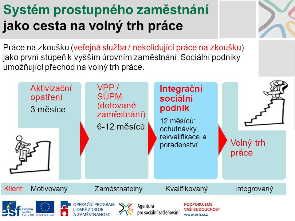 Systém prostupného zaměstnání jako cesta na volný trh práce Aktivizační opatření 3 měsíce VPP / SÚPM (dotované zaměstnání) 6-12 měsíců Integrační sociální podnik 12 měsíců: ochutnávky, rekvalifikace a poradenství Volný trh práce Klient: Motivovaný Zaměstnatelný Kvalifikovaný Integrovaný Práce na zkoušku (veřejná služba / nekolidující práce na zkoušku) jako první stupeň k vyšším úrovním zaměstnání.