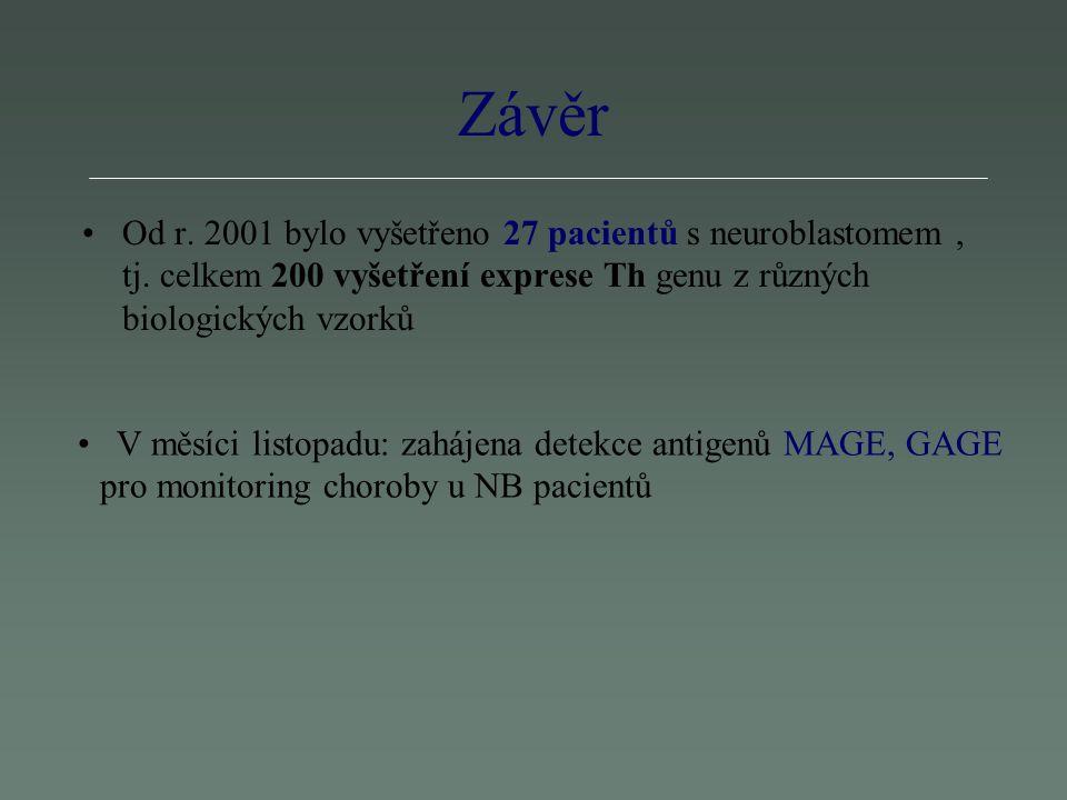Závěr Od r.2001 bylo vyšetřeno 27 pacientů s neuroblastomem, tj.