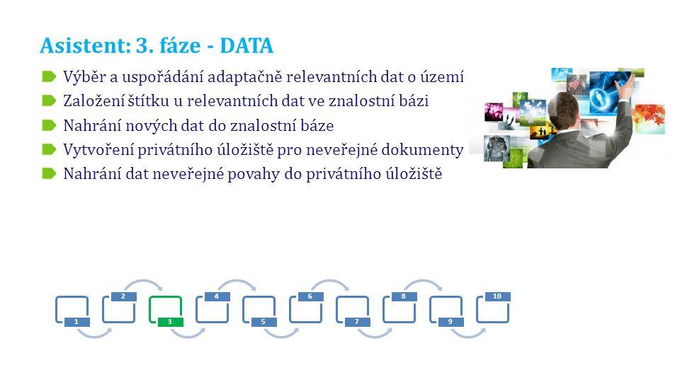 Asistent: 3. fáze - DATA Výběr a uspořádání adaptačně relevantních dat o území Založení štítku u relevantních dat ve znalostní bázi Nahrání nových dat
