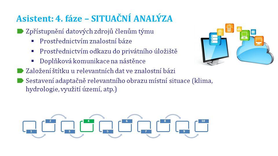 Asistent: 4. fáze – SITUAČNÍ ANALÝZA Zpřístupnění datových zdrojů členům týmu  Prostřednictvím znalostní báze  Prostřednictvím odkazu do privátního