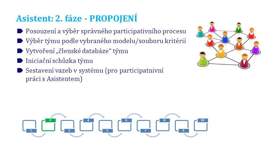 """Asistent: 2. fáze - PROPOJENÍ Posouzení a výběr správného participativního procesu Výběr týmu podle vybraného modelu/souboru kritérií Vytvoření """"člens"""