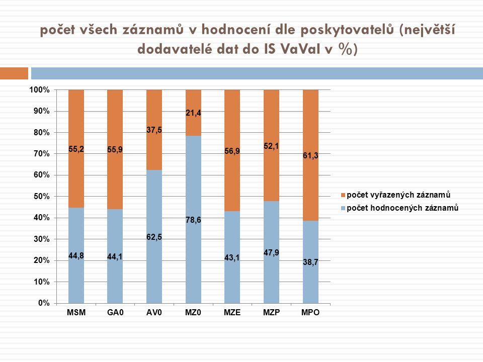 počet všech záznamů v hodnocení dle poskytovatelů (největší dodavatelé dat do IS VaVaI v %)