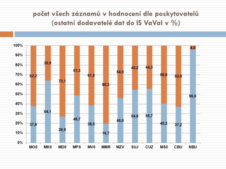 počet všech záznamů v hodnocení dle poskytovatelů (ostatní dodavatelé dat do IS VaVaI v %)