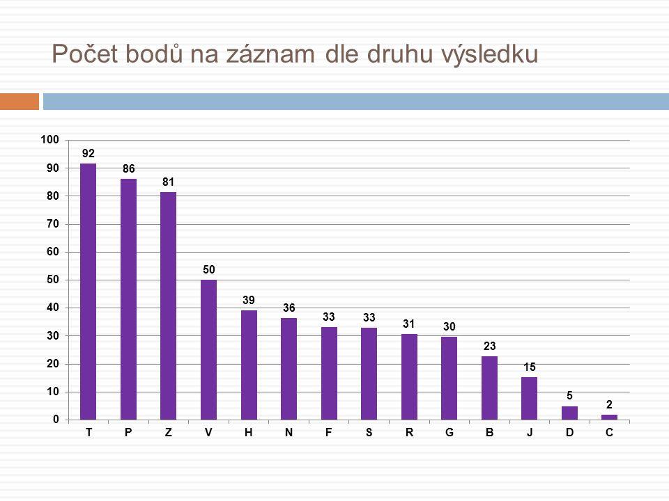Počet bodů na záznam dle druhu výsledku
