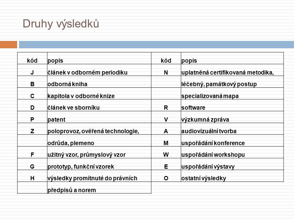 Druhy výsledků kódpopiskódpopis Jčlánek v odborném periodikuNuplatněná certifikovaná metodika, Bodborná kniha léčebný, památkový postup Ckapitola v odborné knize specializovaná mapa Dčlánek ve sborníkuRsoftware PpatentVvýzkumná zpráva Zpoloprovoz, ověřená technologie,Aaudiovizuální tvorba odrůda, plemenoMuspořádání konference Fužitný vzor, průmyslový vzorWuspořádání workshopu Gprototyp, funkční vzorekEuspořádání výstavy Hvýsledky promítnuté do právníchOostatní výsledky předpisů a norem