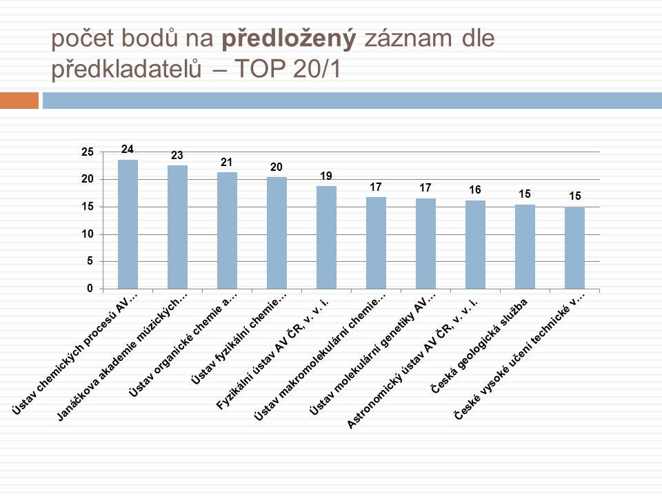 počet bodů na předložený záznam dle předkladatelů – TOP 20/1