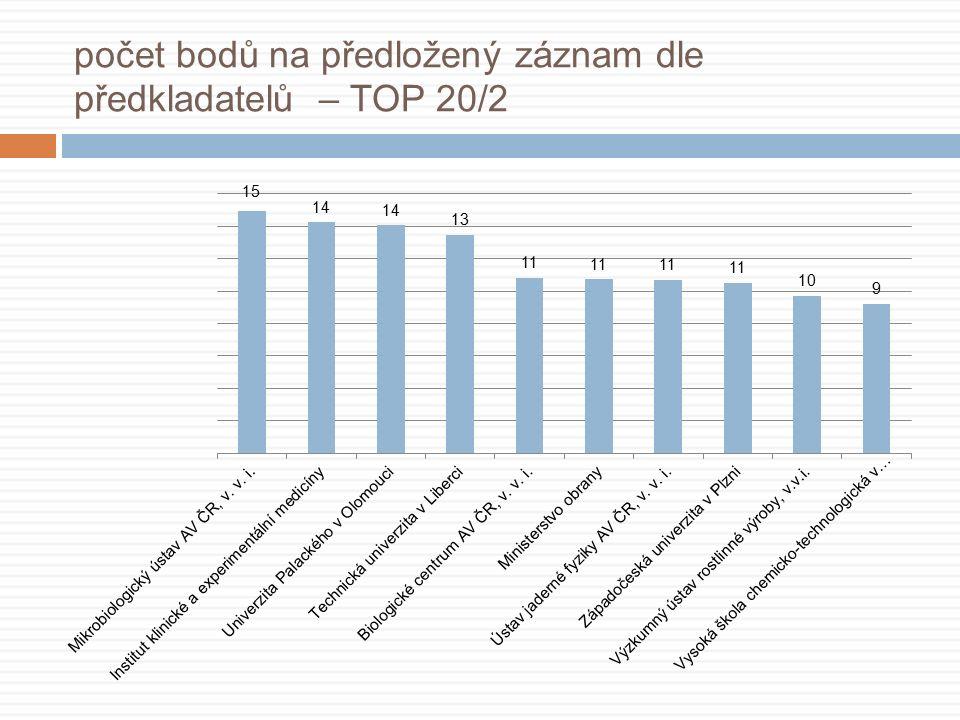 počet bodů na předložený záznam dle předkladatelů – TOP 20/2
