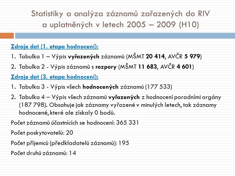 Statistiky a analýza záznamů zařazených do RIV a uplatněných v letech 2005 – 2009 (H10) Zdroje dat (1.