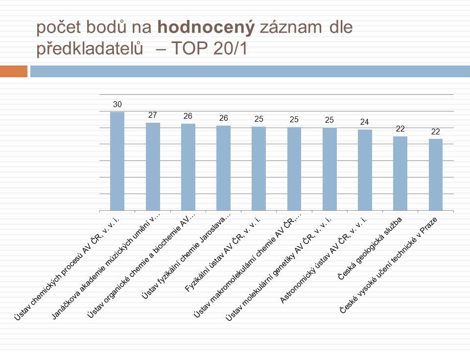 počet bodů na hodnocený záznam dle předkladatelů – TOP 20/1