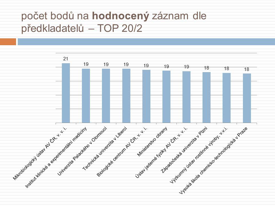 počet bodů na hodnocený záznam dle předkladatelů – TOP 20/2