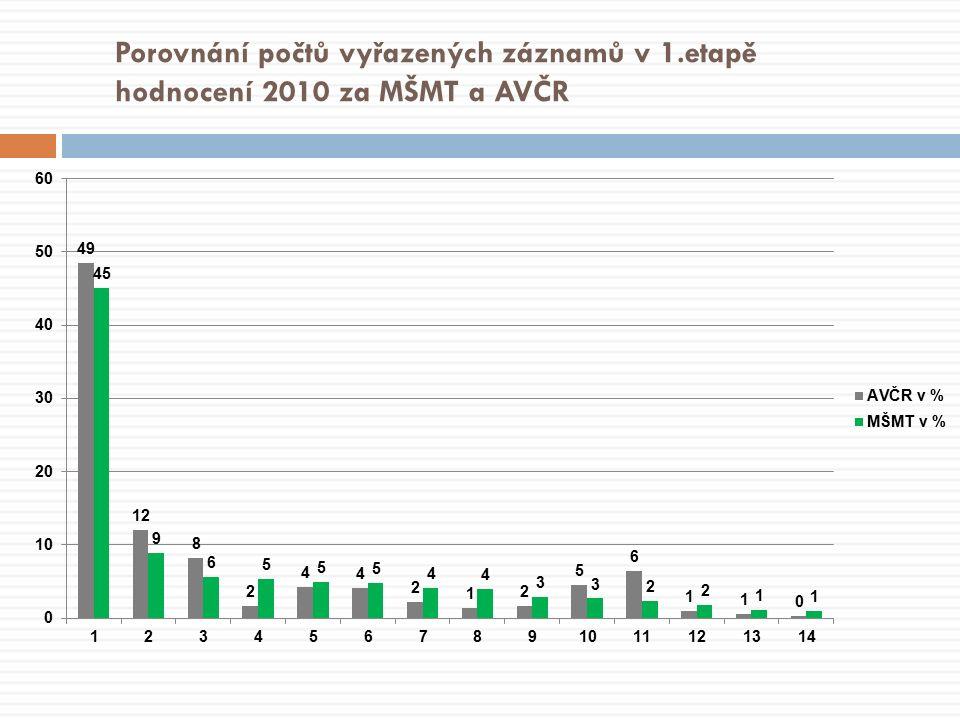 Porovnání počtů vyřazených záznamů v 1.etapě hodnocení 2010 za MŠMT a AVČR