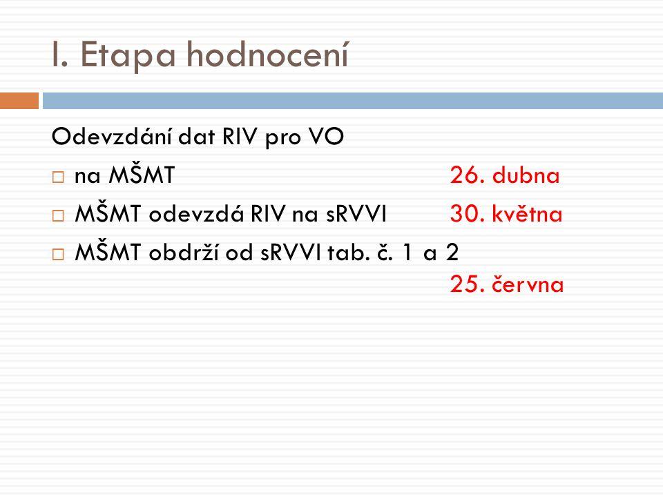 I. Etapa hodnocení Odevzdání dat RIV pro VO  na MŠMT26.