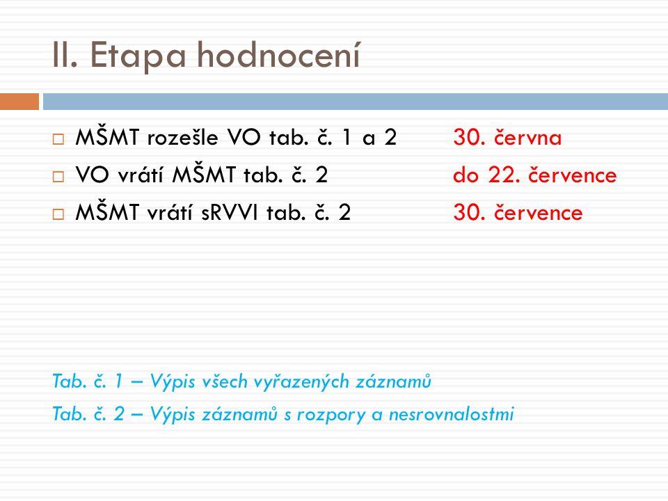 II. Etapa hodnocení  MŠMT rozešle VO tab. č. 1 a 230.