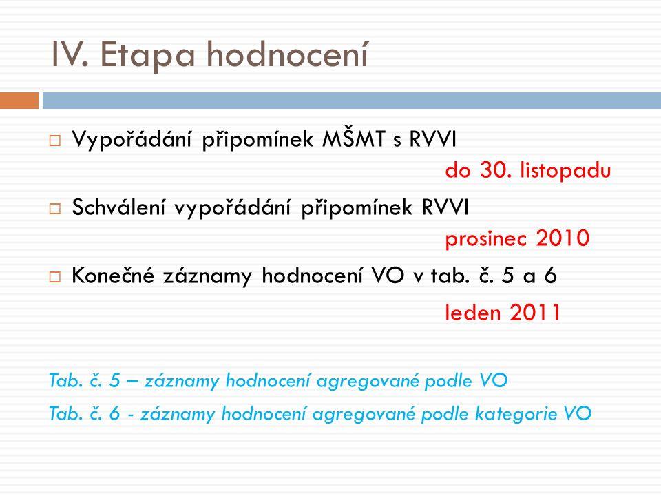 IV. Etapa hodnocení  Vypořádání připomínek MŠMT s RVVI do 30.