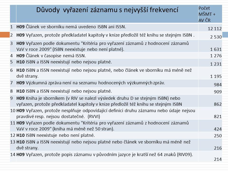 Důvody vyřazení záznamu s nejvyšší frekvencí Počet MŠMT + AV ČR 1H09 Článek ve sborníku nemá uvedeno ISBN ani ISSN.