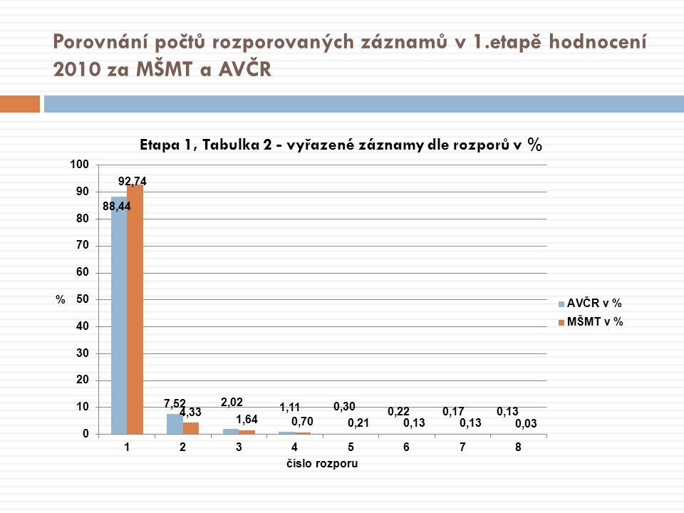 Porovnání počtů rozporovaných záznamů v 1.etapě hodnocení 2010 za MŠMT a AVČR