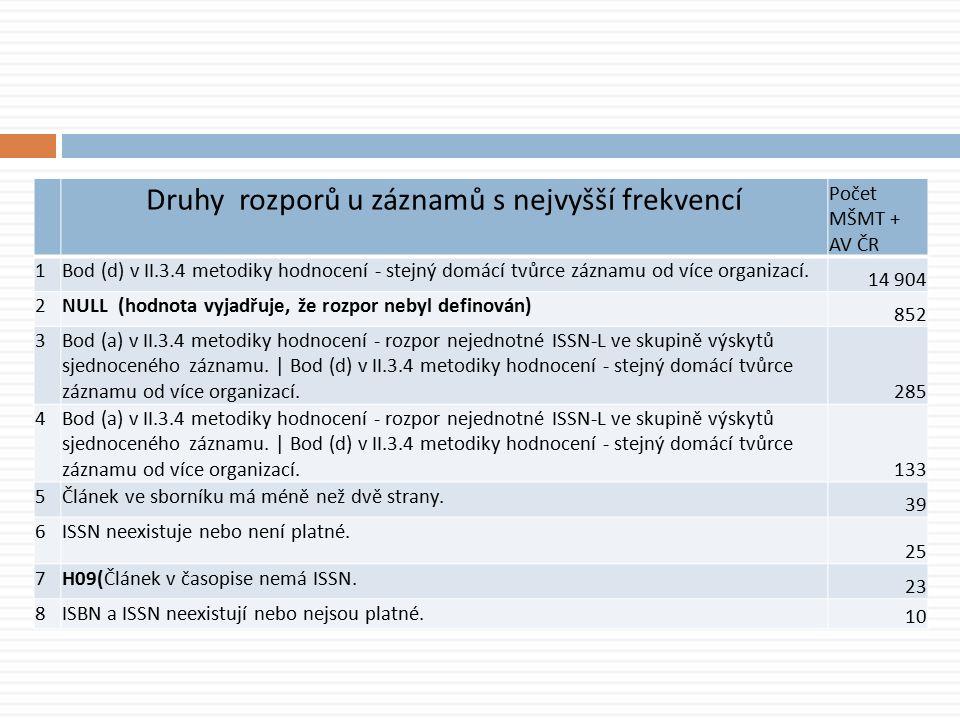 Druhy rozporů u záznamů s nejvyšší frekvencí Počet MŠMT + AV ČR 1Bod (d) v II.3.4 metodiky hodnocení - stejný domácí tvůrce záznamu od více organizací.