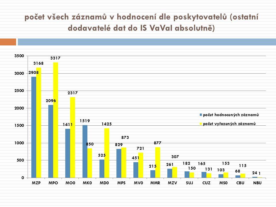 počet všech záznamů v hodnocení dle poskytovatelů (ostatní dodavatelé dat do IS VaVaI absolutně)