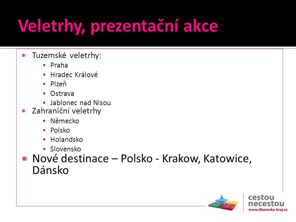  Tuzemské veletrhy: ▪ Praha ▪ Hradec Králové ▪ Plzeň ▪ Ostrava ▪ Jablonec nad Nisou  Zahraniční veletrhy ▪ Německo ▪ Polsko ▪ Holandsko ▪ Slovensko  Nové destinace – Polsko - Krakow, Katowice, Dánsko
