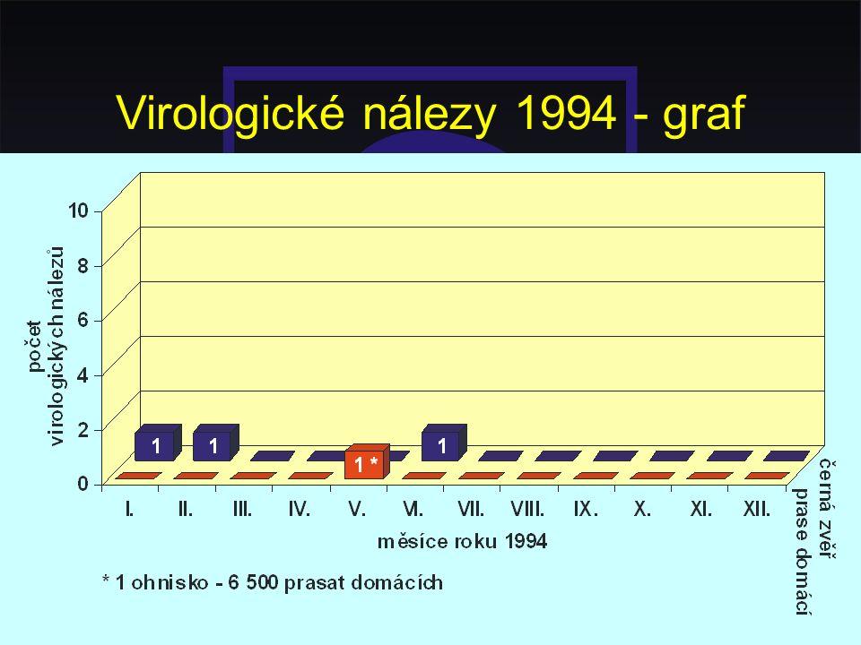 Virologické nálezy 1994 - graf