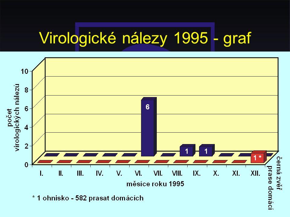 Virologické nálezy 1995 - graf