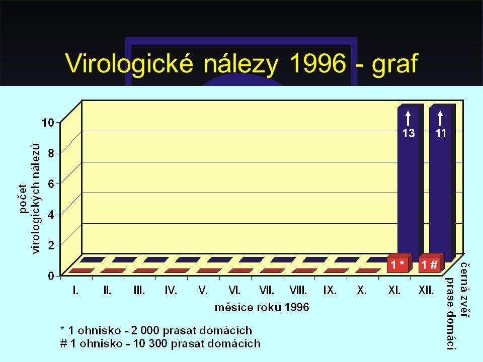 Virologické nálezy 1996 - graf